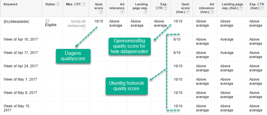 Historiske data i Adwords Quality Score